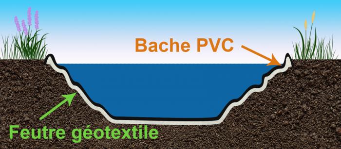 Bâche bassin PVC